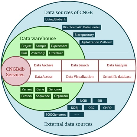 CNGBdb data source
